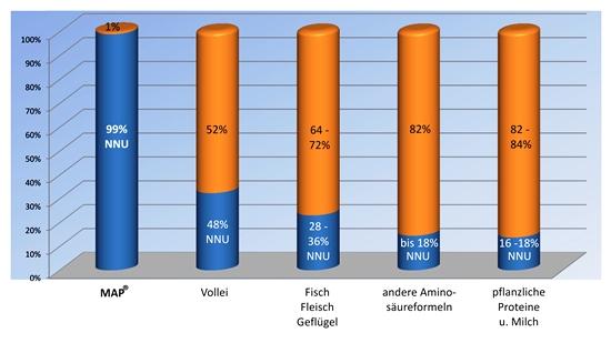 Vergleich der NNU-Werte
