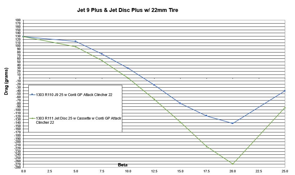 HED Jet Disc black Aero Daten